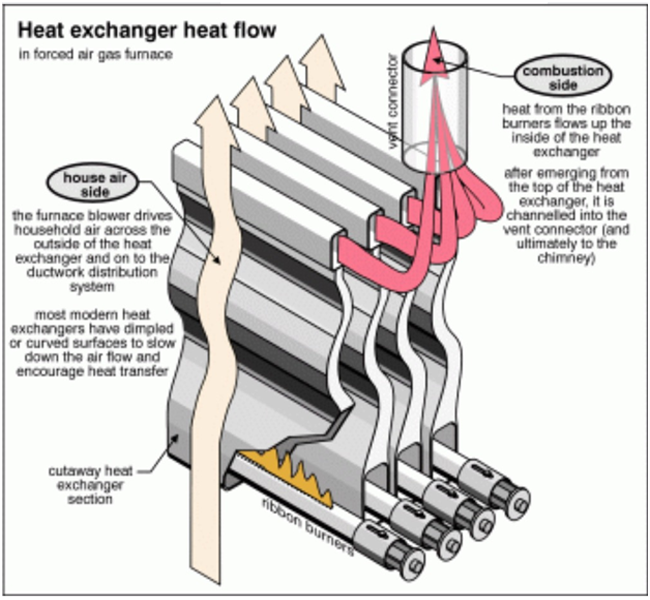 central air diagram for homes with Furnace Inspection on Aspects Realizing House Reconstructions Scandinavian Perspective additionally 10 Eco Friendly Ways To Renovate Your Home as well Central Heating Radiators in addition Forced Air Heating Systems in addition System Design.