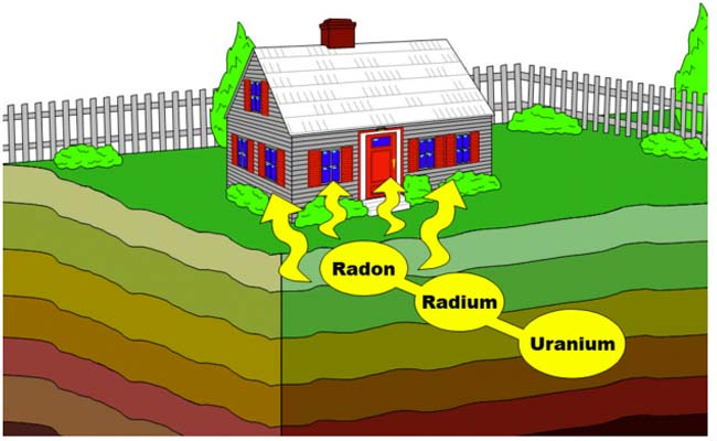 how radon enters homes radon inspection in columbus ohio home inspections radian diagram at couponss.co