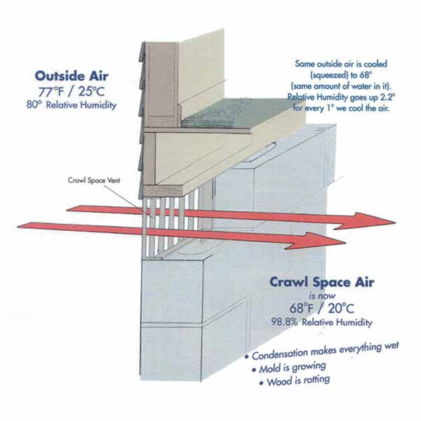 Columbus Ohio Crawl Space Inspection to make sure you have proper air flow